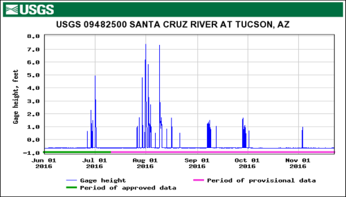 USGS water table graph