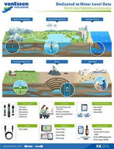 Van Essen infographic